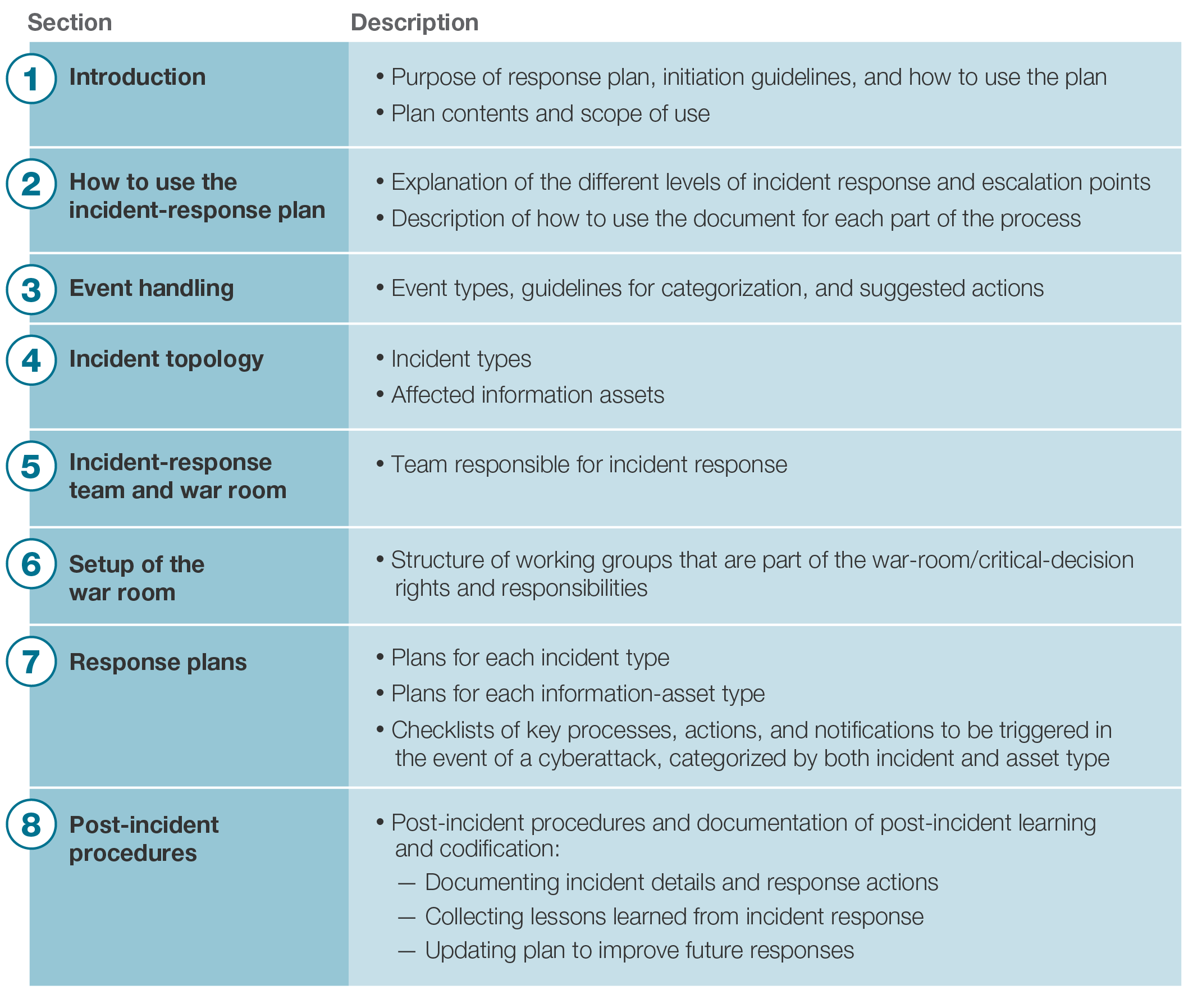 Build an incident response plan before an incident for Information security incident response plan template